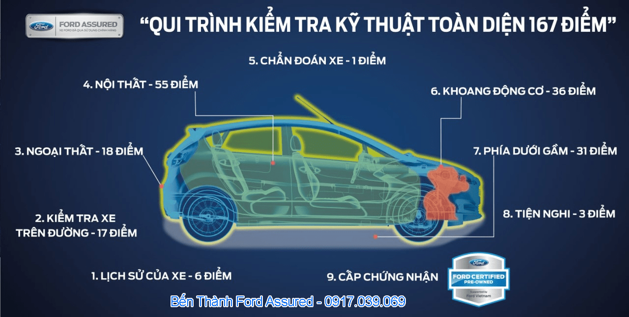 ford-assured-ford-ben-thanh