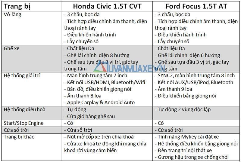 đánh giá nội thất xe focus và honda civic