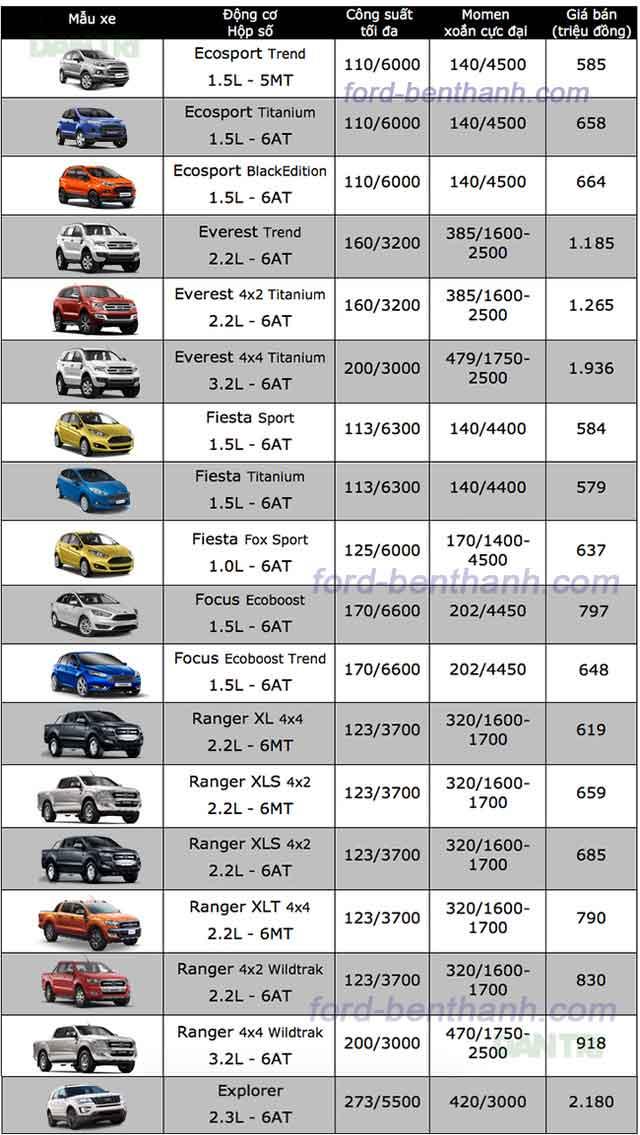 Bảng Giá Xe Ford Khuyến Mãi Tại Bến Thành Ford