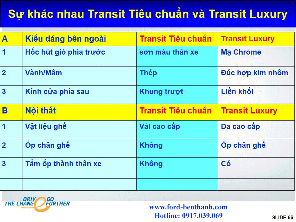 xe-ford-transit-2018-ben-thanh-ford-sai-gon-42