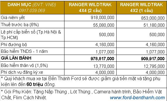 Giá Lăn Bánh Ford Ranger 2020 tại Bến Thành Ford