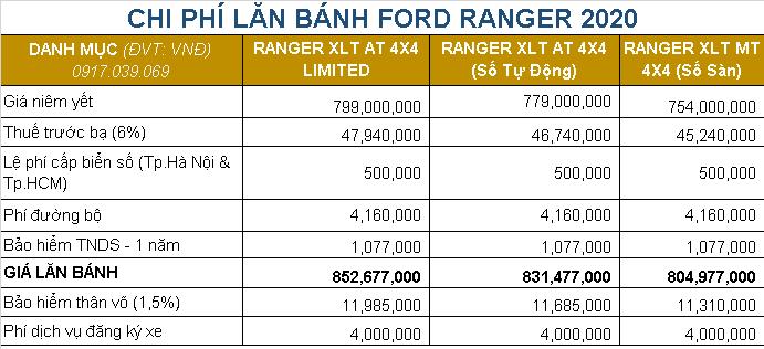 Bảng Giá Xe Ford Ranger 2020 - Bến Thành Ford.