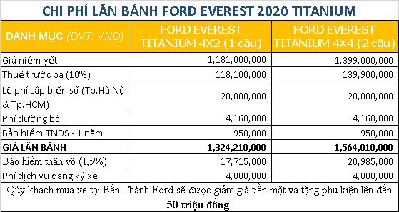 Giá Lăn Bánh Xe Ford Everest Titanium.